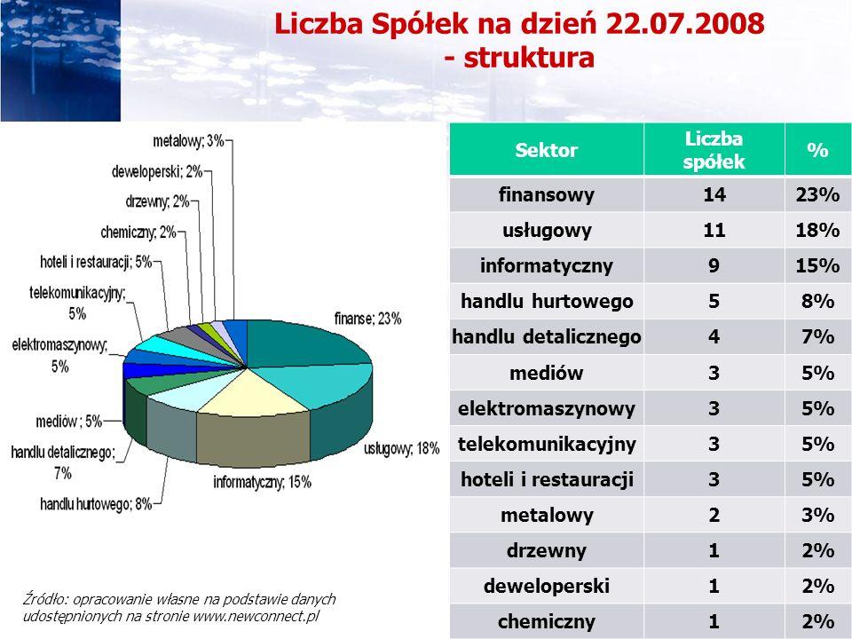 33 www.pkfconsult.com.pl Liczba Spółek na dzień 22.07.2008 - struktura Sektor Liczba spółek % finansowy1423% usługowy1118% informatyczny915% handlu hu