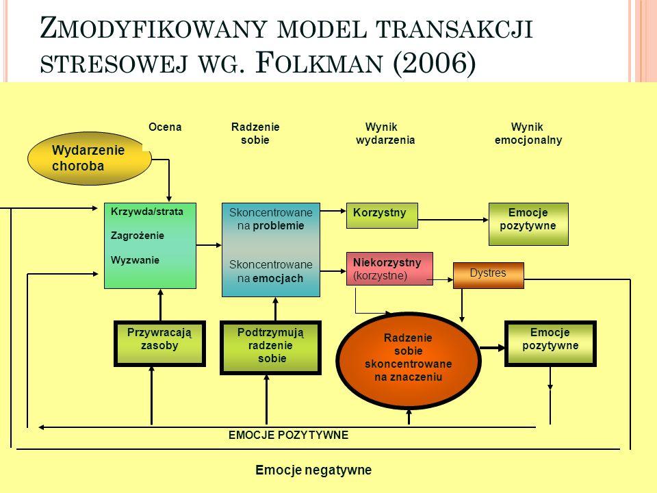 Z MODYFIKOWANY MODEL TRANSAKCJI STRESOWEJ WG. F OLKMAN (2006) 20 Wydarzenie choroba Krzywda/strata Zagrożenie Wyzwanie Przywracają zasoby Skoncentrowa