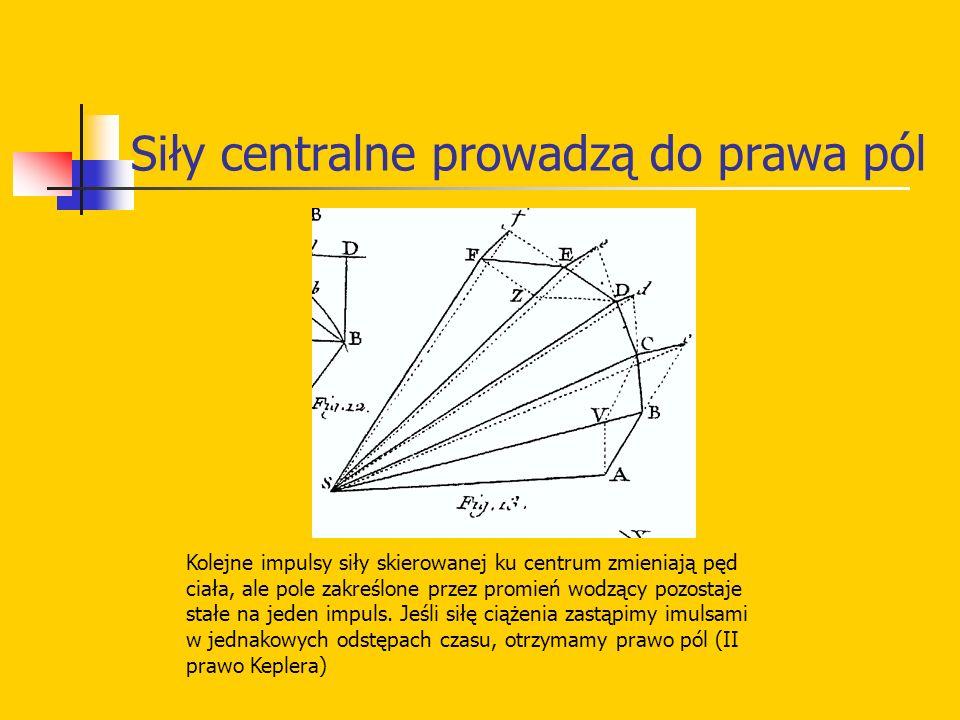 Siły centralne prowadzą do prawa pól Kolejne impulsy siły skierowanej ku centrum zmieniają pęd ciała, ale pole zakreślone przez promień wodzący pozost