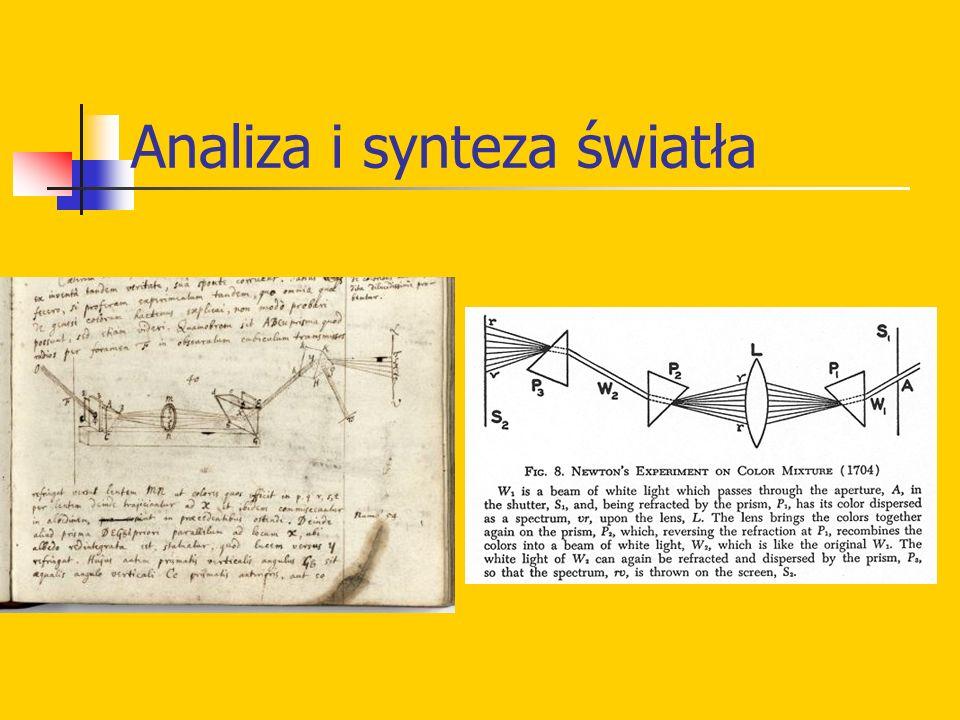 Analiza i synteza światła
