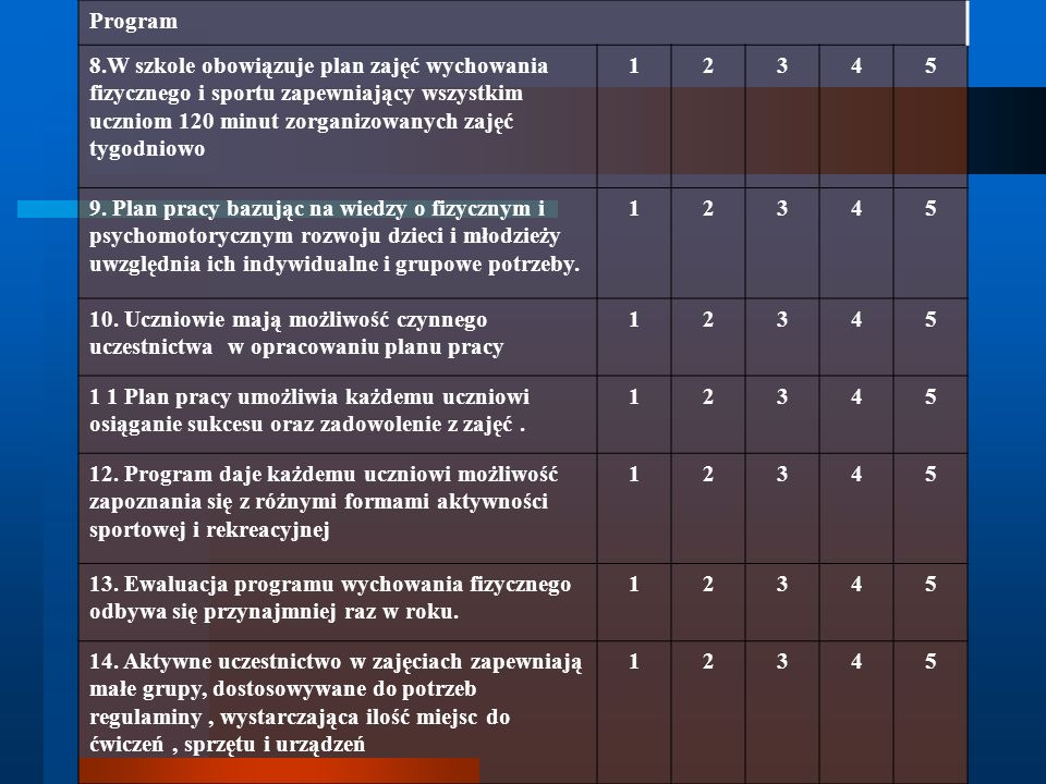 Program 8.W szkole obowiązuje plan zajęć wychowania fizycznego i sportu zapewniający wszystkim uczniom 120 minut zorganizowanych zajęć tygodniowo 1234