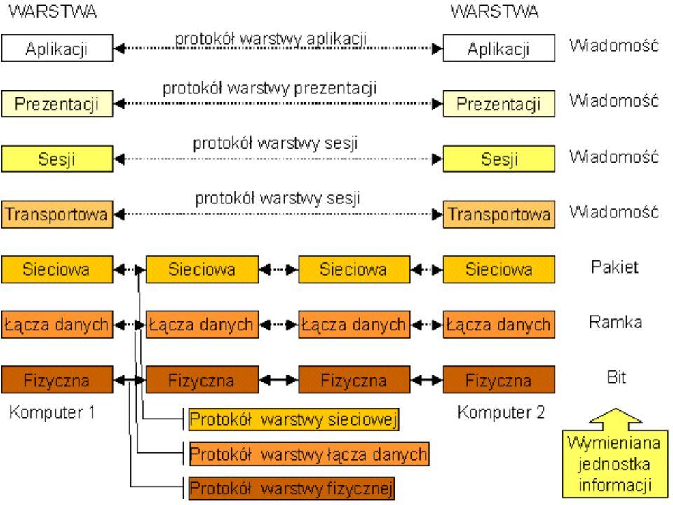 Adresy IP Adresy IP są niepowtarzalnymi identyfikatorami wszystkich stacji należących do intersieci TCP/IP.