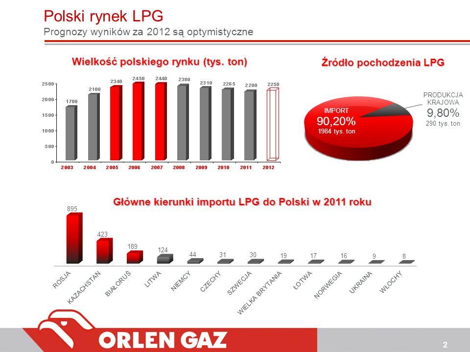 2 Główne kierunki importu LPG do Polski w 2011 roku Wielkość polskiego rynku (tys. ton) Źródło pochodzenia LPG Polski rynek LPG Prognozy wyników za 20