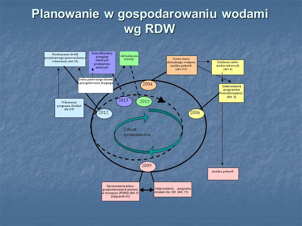 Planowanie w gospodarowaniu wodami wg RDW