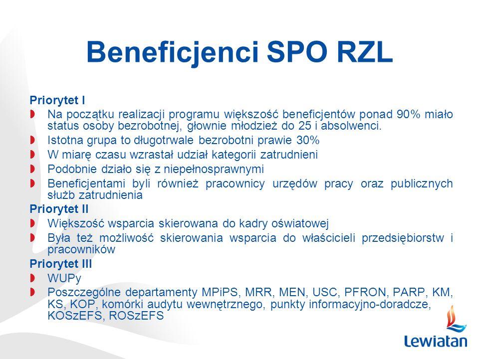 Beneficjenci SPO RZL Priorytet I Na początku realizacji programu większość beneficjentów ponad 90% miało status osoby bezrobotnej, głownie młodzież do 25 i absolwenci.