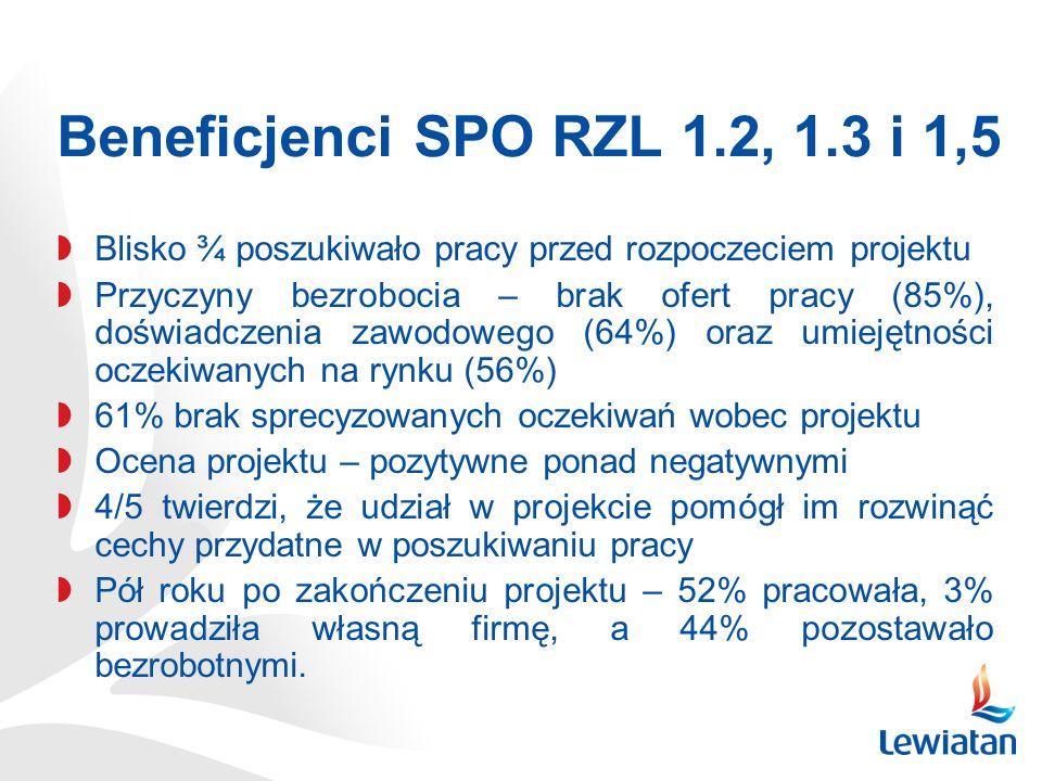Beneficjenci SPO RZL 1.2, 1.3 i 1,5 Blisko ¾ poszukiwało pracy przed rozpoczeciem projektu Przyczyny bezrobocia – brak ofert pracy (85%), doświadczenia zawodowego (64%) oraz umiejętności oczekiwanych na rynku (56%) 61% brak sprecyzowanych oczekiwań wobec projektu Ocena projektu – pozytywne ponad negatywnymi 4/5 twierdzi, że udział w projekcie pomógł im rozwinąć cechy przydatne w poszukiwaniu pracy Pół roku po zakończeniu projektu – 52% pracowała, 3% prowadziła własną firmę, a 44% pozostawało bezrobotnymi.