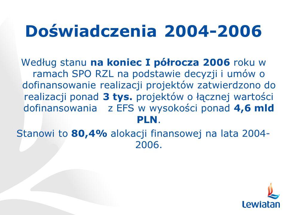 Doświadczenia 2004-2006 Według stanu na koniec I półrocza 2006 roku w ramach SPO RZL na podstawie decyzji i umów o dofinansowanie realizacji projektów zatwierdzono do realizacji ponad 3 tys.