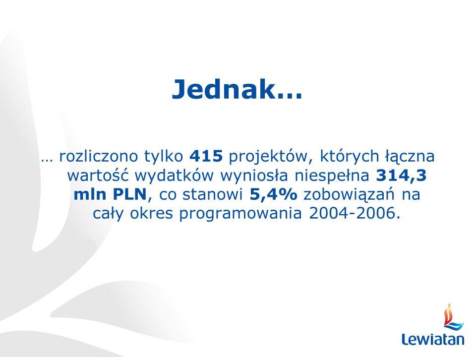 Jednak… … rozliczono tylko 415 projektów, których łączna wartość wydatków wyniosła niespełna 314,3 mln PLN, co stanowi 5,4% zobowiązań na cały okres programowania 2004-2006.