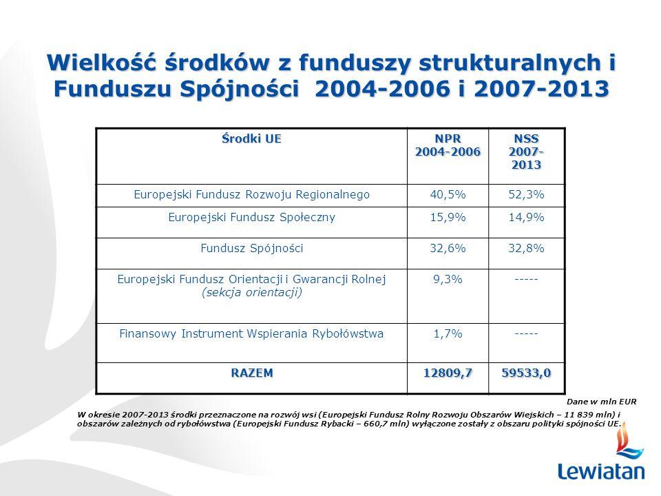 Wielkość środków z funduszy strukturalnych i Funduszu Spójności 2004-2006 i 2007-2013 Środki UE NPR 2004-2006 NSS 2007- 2013 Europejski Fundusz Rozwoju Regionalnego40,5%52,3% Europejski Fundusz Społeczny15,9%14,9% Fundusz Spójności32,6%32,8% Europejski Fundusz Orientacji i Gwarancji Rolnej (sekcja orientacji) 9,3%----- Finansowy Instrument Wspierania Rybołówstwa1,7%----- RAZEM12809,759533,0 Dane w mln EUR W okresie 2007-2013 środki przeznaczone na rozwój wsi (Europejski Fundusz Rolny Rozwoju Obszarów Wiejskich – 11 839 mln) i obszarów zależnych od rybołówstwa (Europejski Fundusz Rybacki – 660,7 mln) wyłączone zostały z obszaru polityki spójności UE.