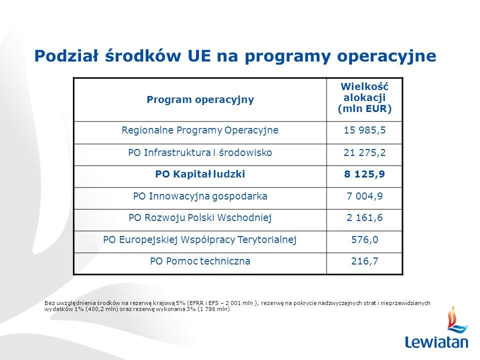 Podział środków UE na programy operacyjne Bez uwzględnienia środków na rezerwę krajową 5% (EFRR i EFS – 2 001 mln ), rezerwę na pokrycie nadzwyczajnych strat i nieprzewidzianych wydatków 1% (400,2 mln) oraz rezerwę wykonania 3% (1 786 mln) Program operacyjny Wielkość alokacji (mln EUR) Regionalne Programy Operacyjne15 985,5 PO Infrastruktura i środowisko21 275,2 PO Kapitał ludzki8 125,9 PO Innowacyjna gospodarka7 004,9 PO Rozwoju Polski Wschodniej2 161,6 PO Europejskiej Współpracy Terytorialnej576,0 PO Pomoc techniczna216,7