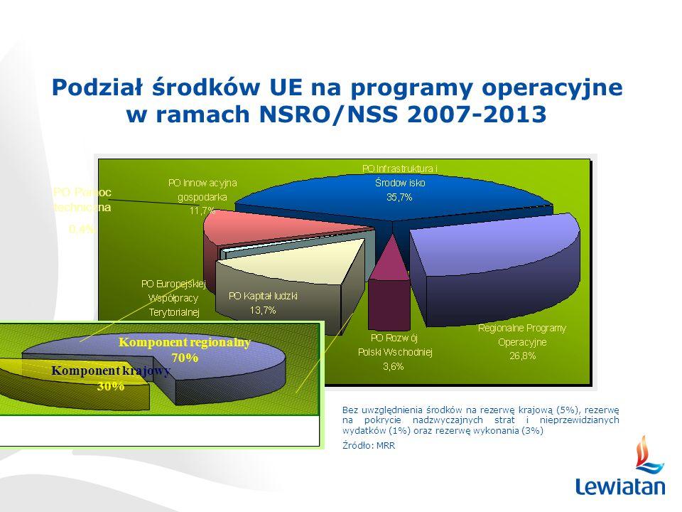 Podział środków UE na programy operacyjne w ramach NSRO/NSS 2007-2013 Bez uwzględnienia środków na rezerwę krajową (5%), rezerwę na pokrycie nadzwyczajnych strat i nieprzewidzianych wydatków (1%) oraz rezerwę wykonania (3%) Źródło: MRR Komponent regionalny 70% Komponent krajowy 30% PO Pomoc techniczna 0,4%