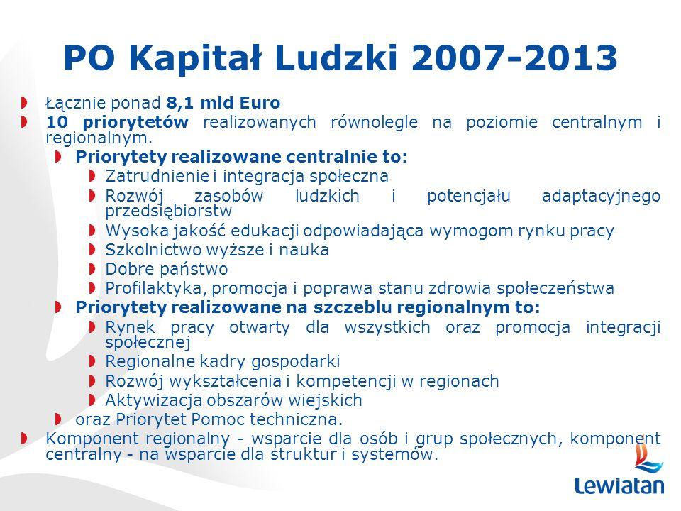 PO Kapitał Ludzki 2007-2013 Łącznie ponad 8,1 mld Euro 10 priorytetów realizowanych równolegle na poziomie centralnym i regionalnym.