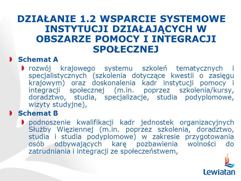 DZIAŁANIE 1.2 WSPARCIE SYSTEMOWE INSTYTUCJI DZIAŁAJĄCYCH W OBSZARZE POMOCY I INTEGRACJI SPOŁECZNEJ Schemat A rozwój krajowego systemu szkoleń tematycznych i specjalistycznych (szkolenia dotyczące kwestii o zasięgu krajowym) oraz doskonalenia kadr instytucji pomocy i integracji społecznej (m.in.