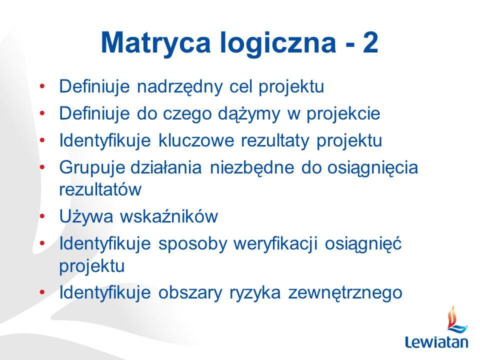Matryca logiczna - 2 Definiuje nadrzędny cel projektu Definiuje do czego dążymy w projekcie Identyfikuje kluczowe rezultaty projektu Grupuje działania niezbędne do osiągnięcia rezultatów Używa wskaźników Identyfikuje sposoby weryfikacji osiągnięć projektu Identyfikuje obszary ryzyka zewnętrznego