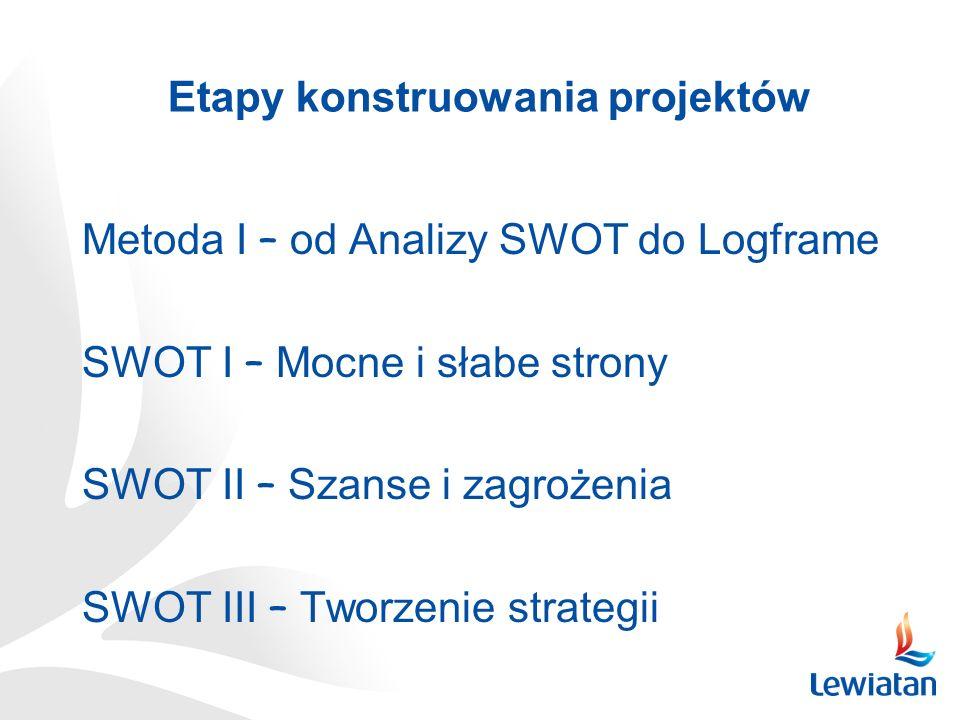 Etapy konstruowania projektów Metoda I – od Analizy SWOT do Logframe SWOT I – Mocne i słabe strony SWOT II – Szanse i zagrożenia SWOT III – Tworzenie strategii