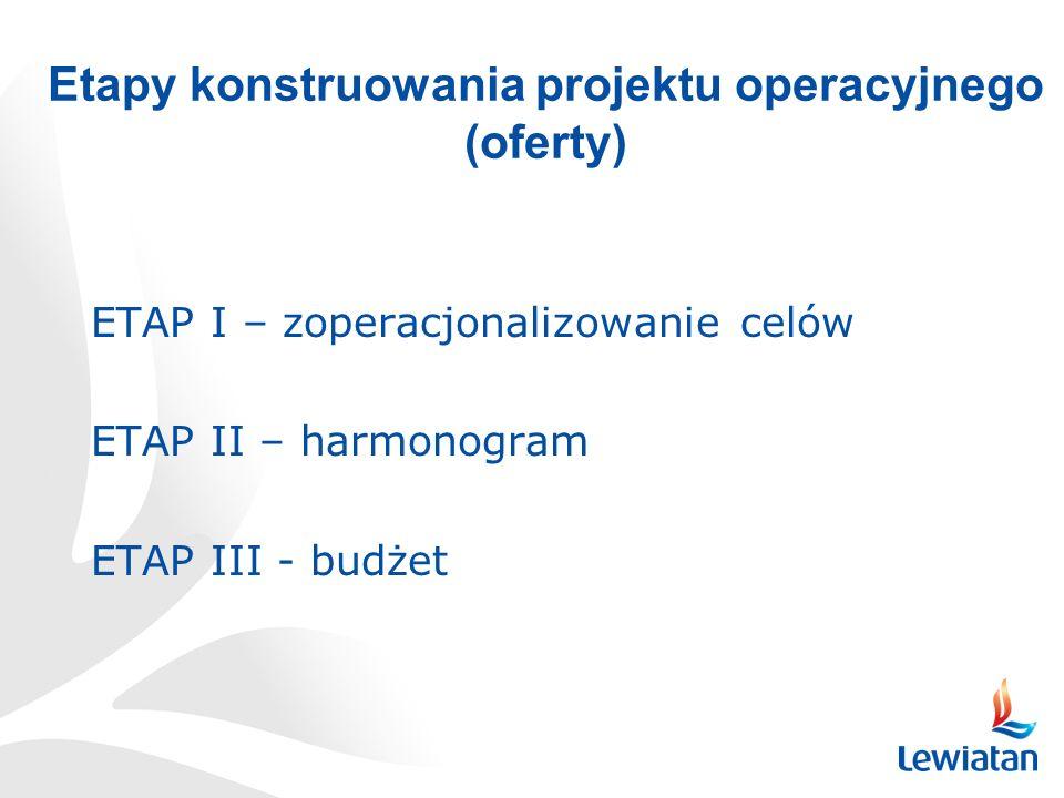 Etapy konstruowania projektu operacyjnego (oferty) ETAP I – zoperacjonalizowanie celów ETAP II – harmonogram ETAP III - budżet