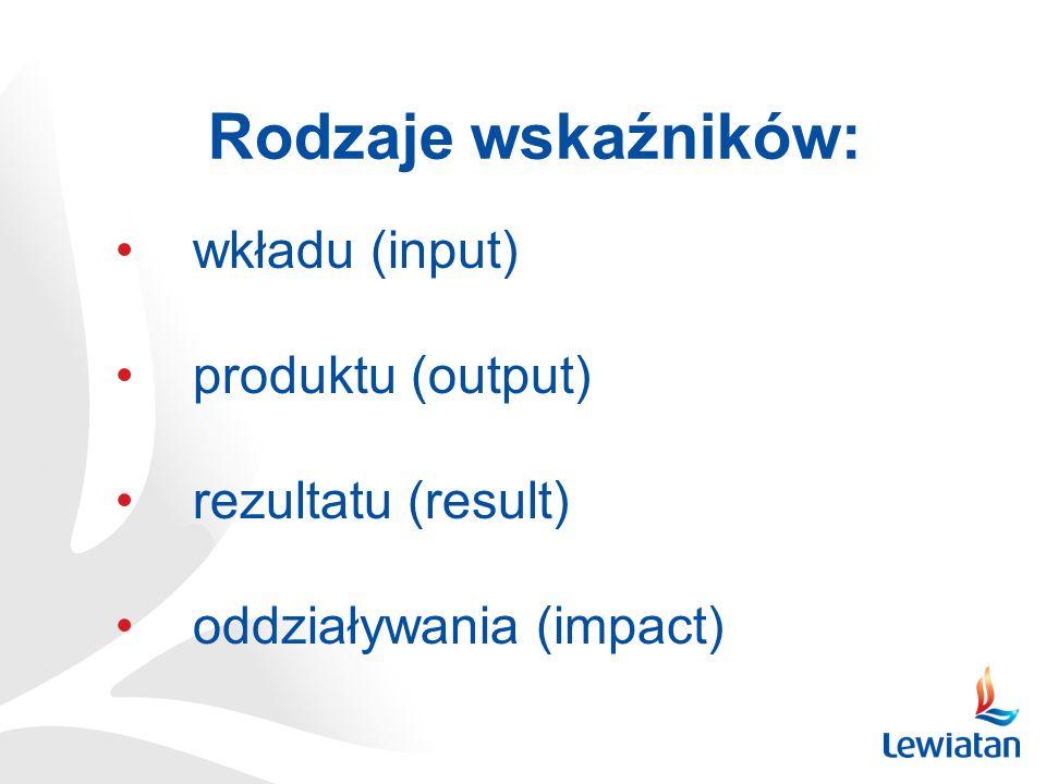 Rodzaje wskaźników: wkładu (input) produktu (output) rezultatu (result) oddziaływania (impact)