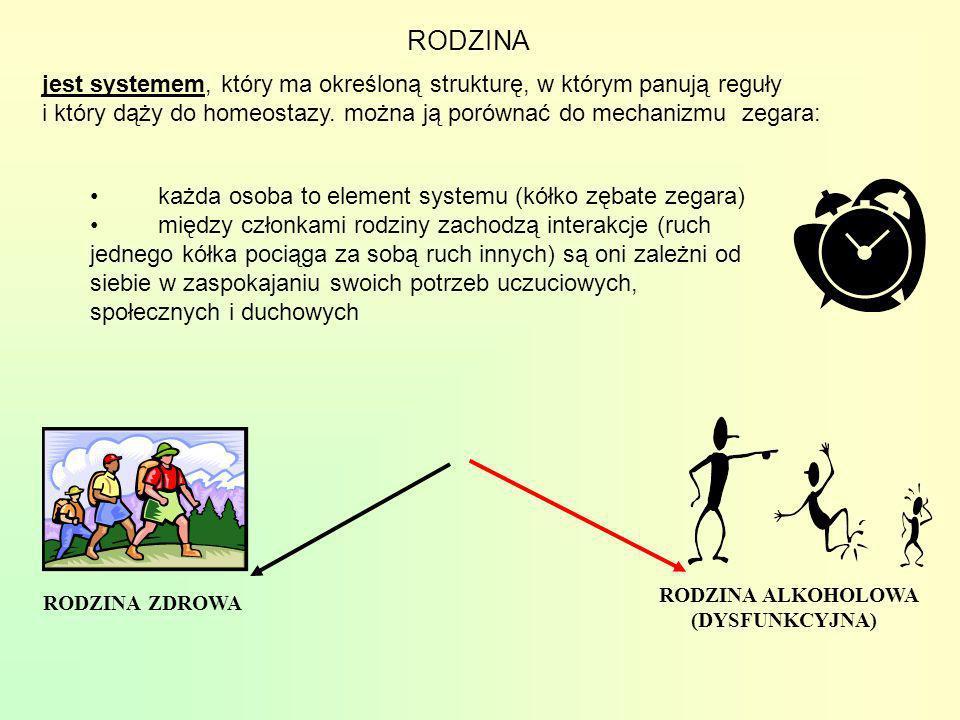RODZINA RODZINA ZDROWA RODZINA ALKOHOLOWA (DYSFUNKCYJNA) jest systemem, który ma określoną strukturę, w którym panują reguły i który dąży do homeostaz