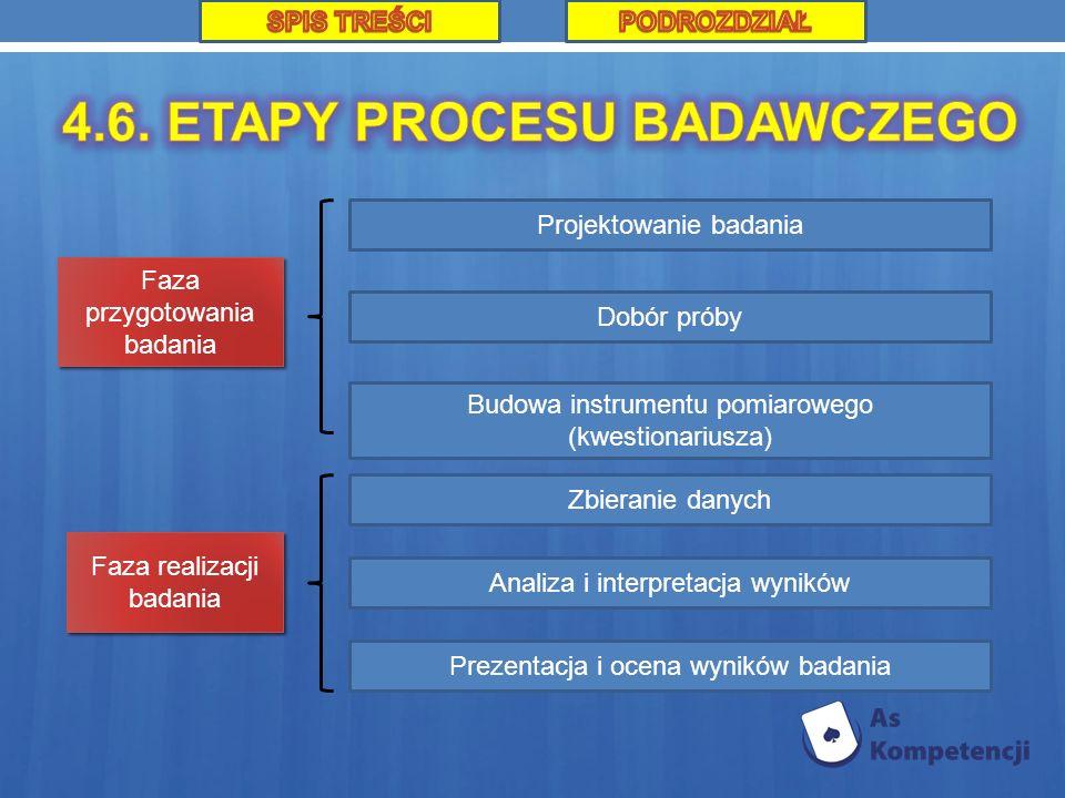 Dobór próby Zbieranie danych Budowa instrumentu pomiarowego (kwestionariusza) Prezentacja i ocena wyników badania Analiza i interpretacja wyników Faza