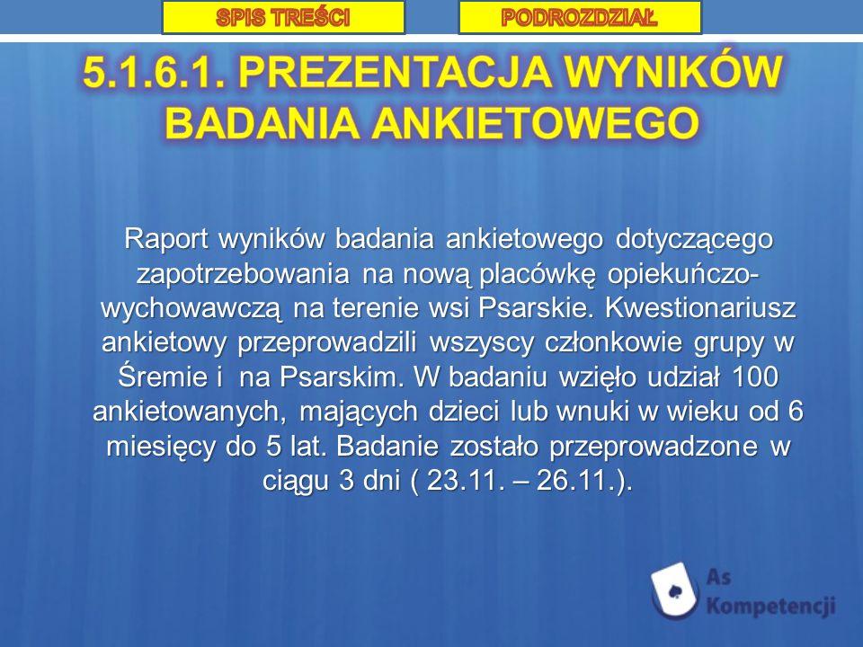 Raport wyników badania ankietowego dotyczącego zapotrzebowania na nową placówkę opiekuńczo- wychowawczą na terenie wsi Psarskie. Kwestionariusz ankiet