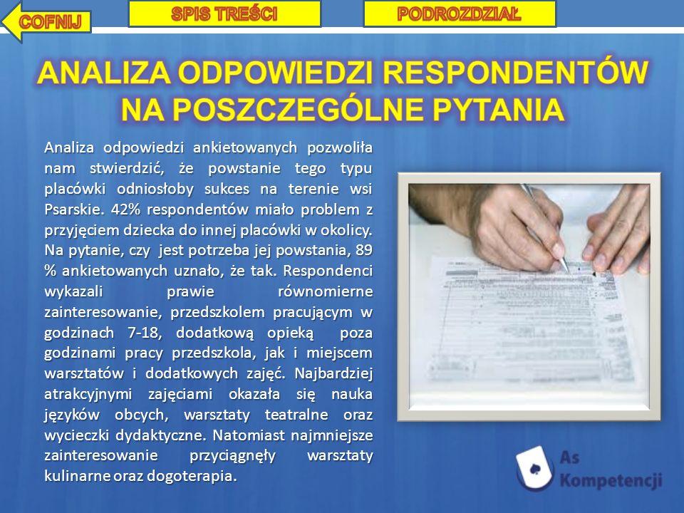 Analiza odpowiedzi ankietowanych pozwoliła nam stwierdzić, że powstanie tego typu placówki odniosłoby sukces na terenie wsi Psarskie. 42% respondentów