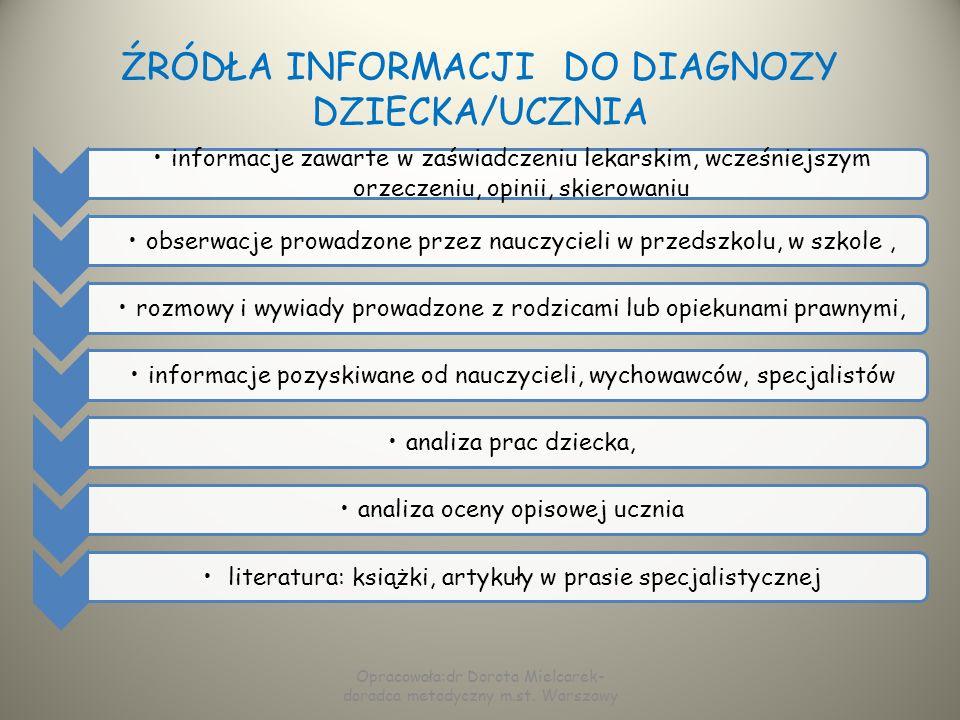 DOTYCHCZASOWE POSTĘPOWANIE DIAGNOSTYCZNE NALEŻY ZAWRZEĆ NASTĘPUJĄCE INFORMACJE: liczba i terminy wcześniejszych badań, postawione diagnozy i co z nich