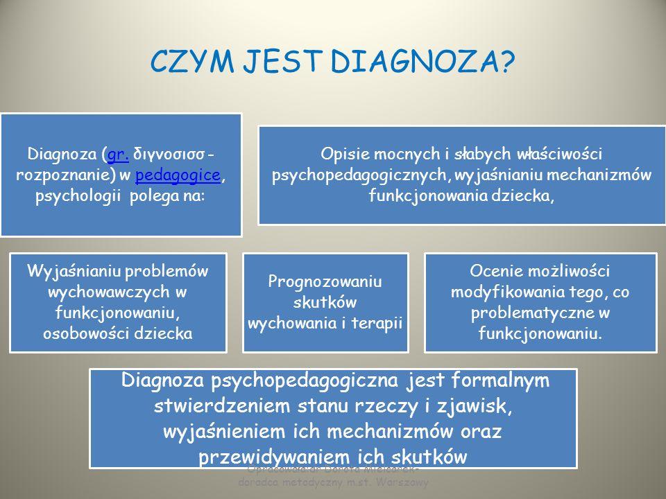 DIAGNOZA PSYCHOLOGICZNA- FUNKCJONOWANIE INTELEKTUALNE Psycholog musi zawsze postawić hipotezę dotyczącą intelektualnych przyczyn zachowań czy trudności i ją zweryfikować poprzez badanie i ocenę poziomu rozwoju poznawczego /wystandaryzowane testy do badania poziomu intelektualnego/.