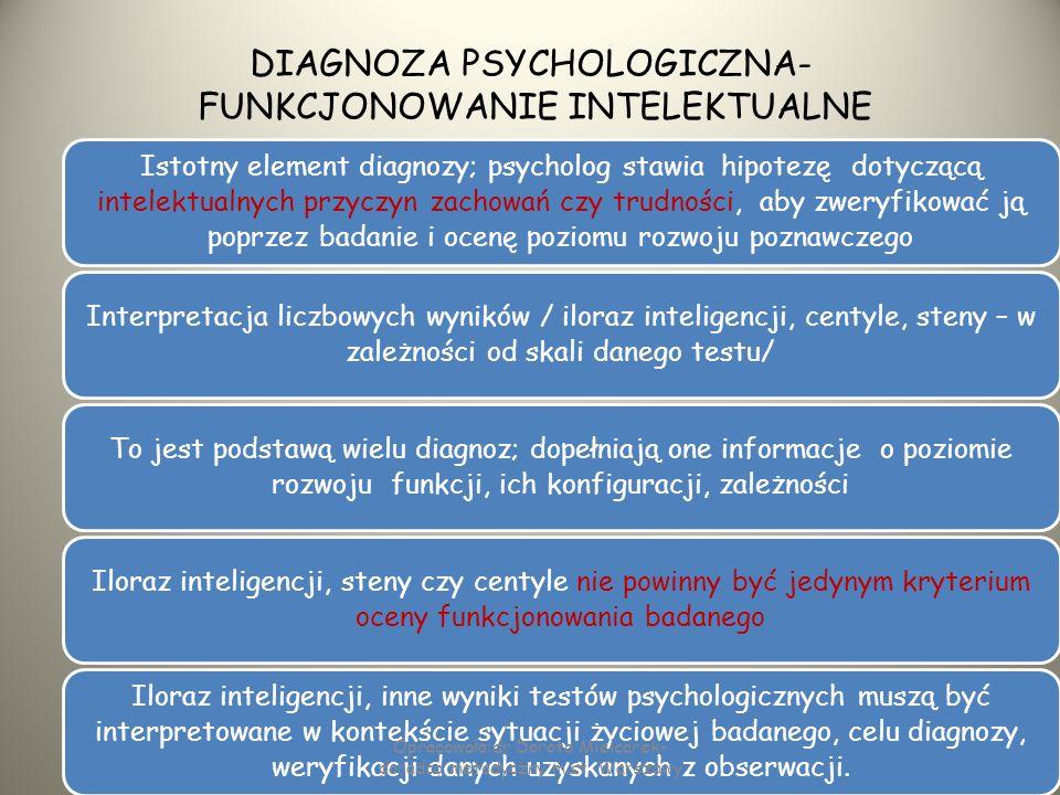 CZĘŚĆ DIAGNOSTYCZNA SCHEMAT ZAWARTOŚCI DOTYCHCZASOWE POSTĘPOWANIE DIAGNOSTYCZNE diagnoza psychologiczna i co z niej wynika diagnoza pedagogiczna i co