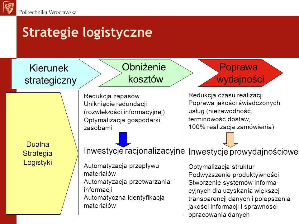 Strategie logistyczne Kierunek strategiczny Obniżenie kosztów Poprawa wydajności Redukcja zapasów Uniknięcie redundacji (rozwlekłości informacyjnej) O