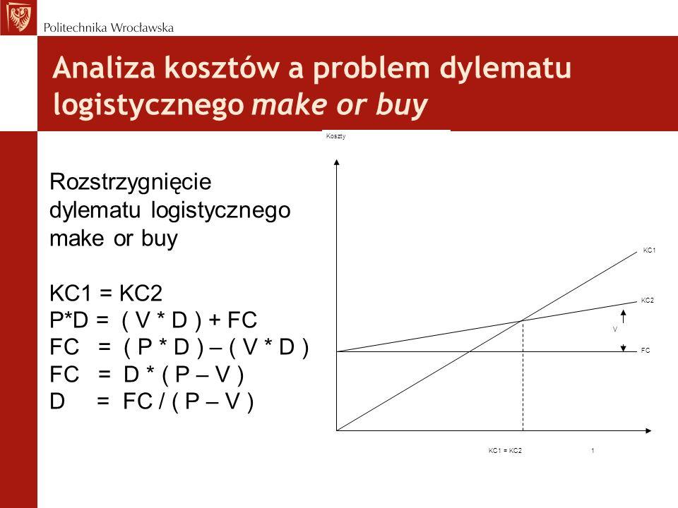 Analiza kosztów a problem dylematu logistycznego make or buy Rozstrzygnięcie dylematu logistycznego make or buy KC1 = KC2 P*D = ( V * D ) + FC FC = (