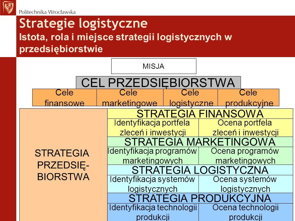Strategie logistyczne Istota, rola i miejsce strategii logistycznych w przedsiębiorstwie MISJA CEL PRZEDSIĘBIORSTWA Cele marketingowe Cele finansowe C