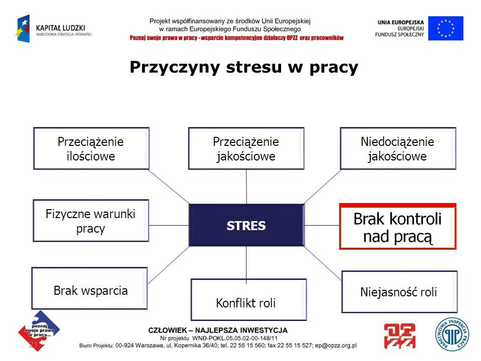 21 Przyczyny stresu w pracy Przeciążenie jakościowe Konflikt roli STRES Przeciążenie ilościowe Fizyczne warunki pracy Brak wsparcia Niedociążenie jako