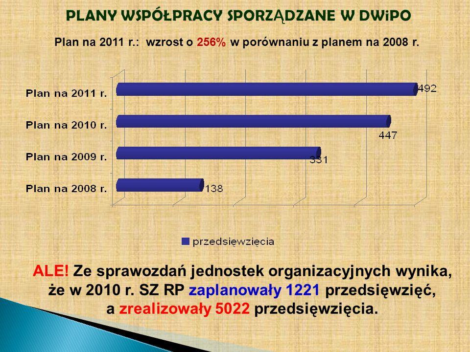 PLANY WSPÓŁPRACY SPORZ Ą DZANE W DWiPO ALE! Ze sprawozdań jednostek organizacyjnych wynika, że w 2010 r. SZ RP zaplanowały 1221 przedsięwzięć, a zreal