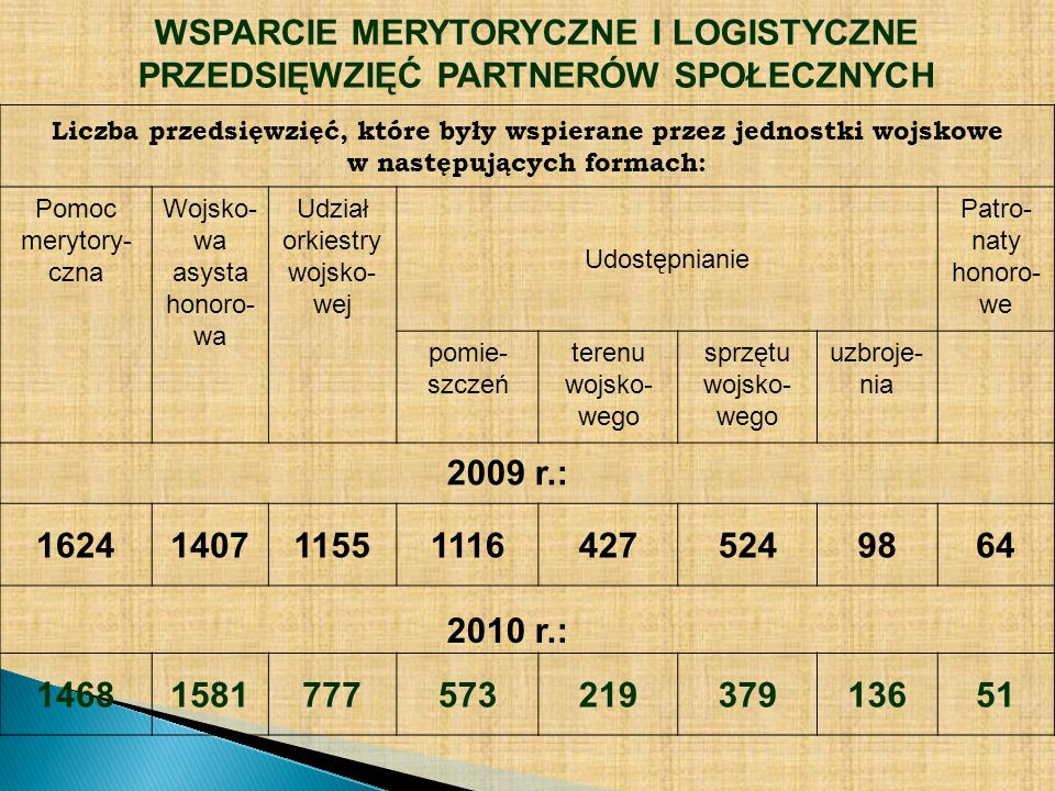 Liczba przedsięwzięć, które były wspierane przez jednostki wojskowe w następujących formach: Pomoc merytory- czna Wojsko- wa asysta honoro- wa Udział