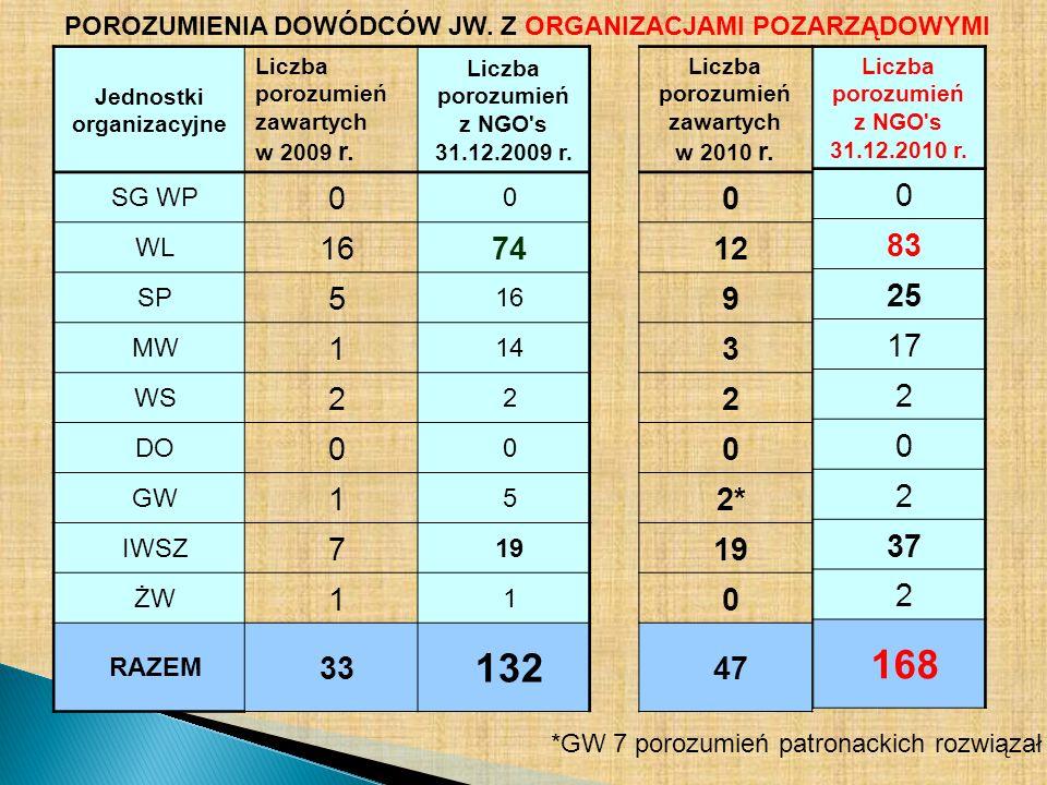Jednostki organizacyjne Liczba porozumień zawartych w 2009 r. Liczba porozumień z NGO's 31.12.2009 r. SG WP 0 0 WL 1674 SP 5 16 MW 1 14 WS 2 2 DO 0 0