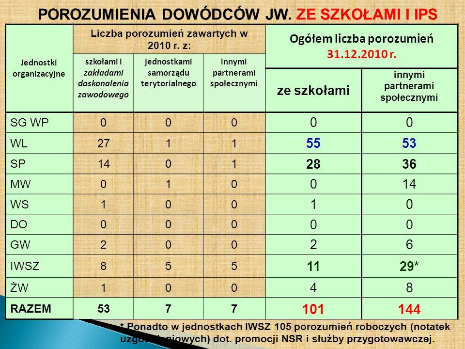 POROZUMIENIA DOWÓDCÓW JW. ZE SZKOŁAMI I IPS Jednostki organizacyjne Liczba porozumień zawartych w 2010 r. z: Ogółem liczba porozumień 31.12.2010 r. sz