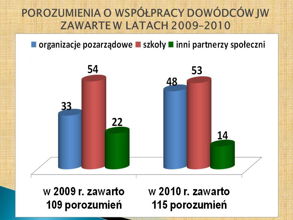 POROZUMIENIA O WSPÓŁPRACY DOWÓDCÓW JW ZAWARTE W LATACH 2009–2010