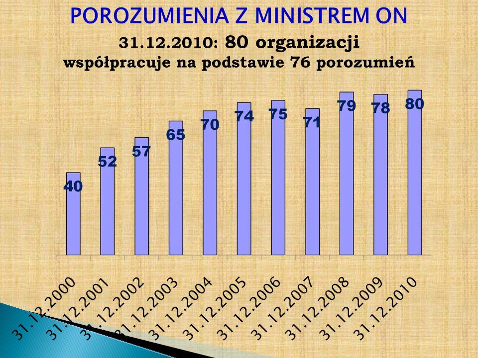 POROZUMIENIA Z MINISTREM ON 31.12.2010: 80 organizacji współpracuje na podstawie 76 porozumień