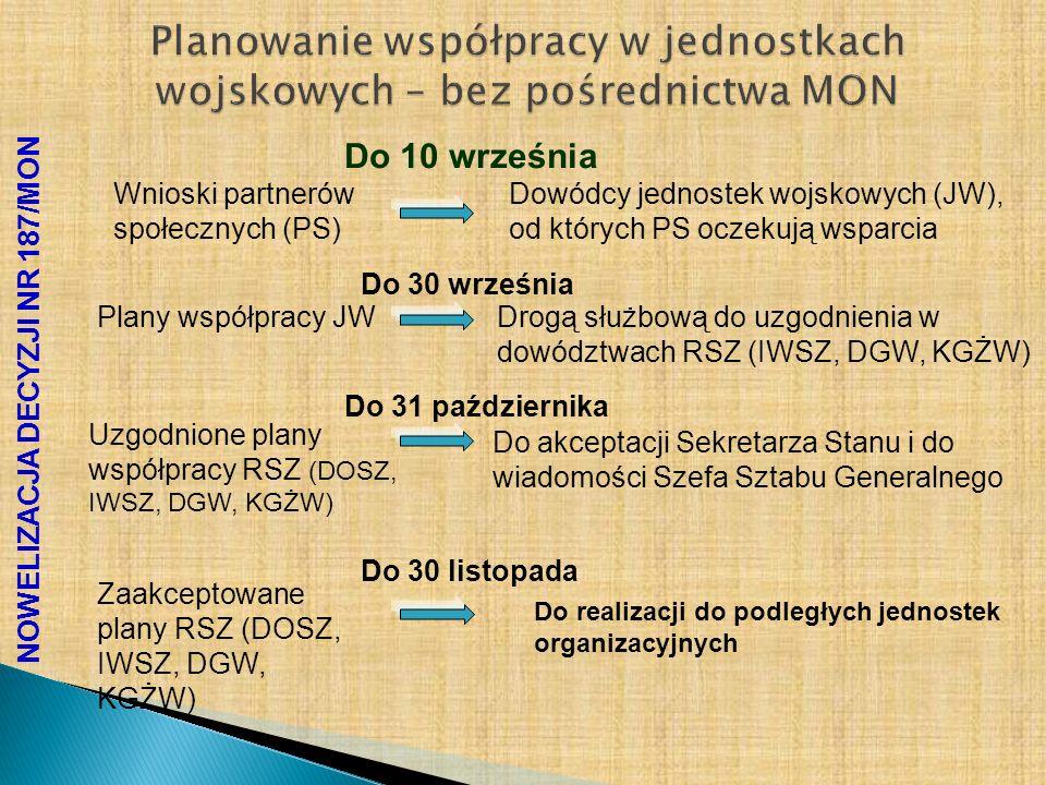 NOWELIZACJA DECYZJI NR 187/MON Planowanie współpracy w jednostkach wojskowych – bez pośrednictwa MON Decyzja nr 411/MON z dnia 9 grudnia 2009 r.
