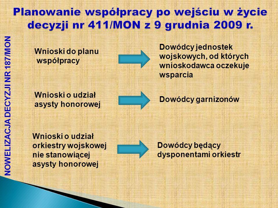 NOWELIZACJA DECYZJI NR 187/MON Planowanie współpracy po wejściu w życie decyzji nr 411/MON z 9 grudnia 2009 r. Wnioski o udział orkiestry wojskowej ni