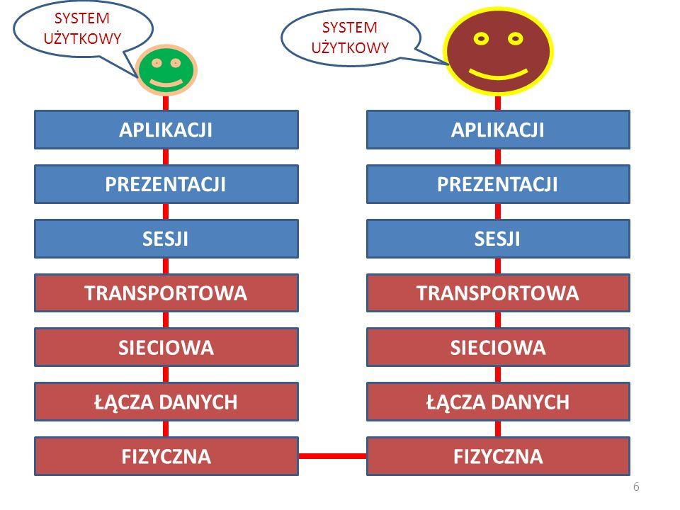 27 Bramka Pełnowartościowy komputer obsługujący połączenie z fragmentem sieci Obsługuje wszystkie warstwy modelu ISO/OSI