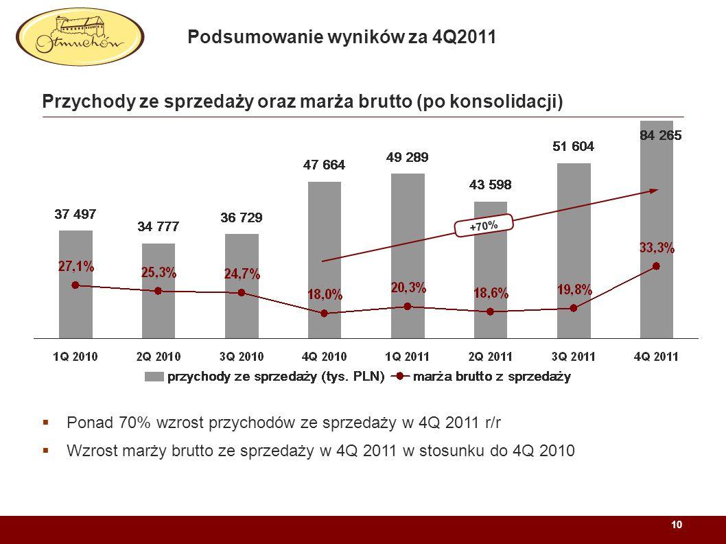 10 Przychody ze sprzedaży oraz marża brutto (po konsolidacji) Ponad 70% wzrost przychodów ze sprzedaży w 4Q 2011 r/r Wzrost marży brutto ze sprzedaży