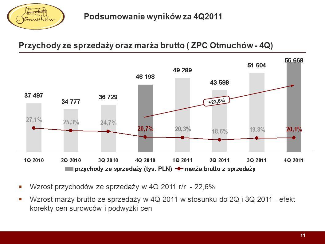 11 Przychody ze sprzedaży oraz marża brutto ( ZPC Otmuchów - 4Q) Wzrost przychodów ze sprzedaży w 4Q 2011 r/r - 22,6% Wzrost marży brutto ze sprzedaży