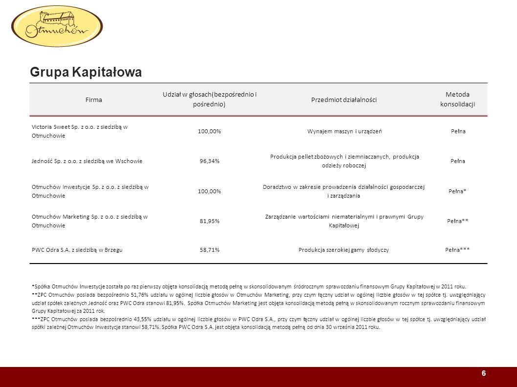Grupa Kapitałowa 6 Firma Udział w głosach(bezpośrednio i pośrednio) Przedmiot działalności Metoda konsolidacji Victoria Sweet Sp. z o.o. z siedzibą w