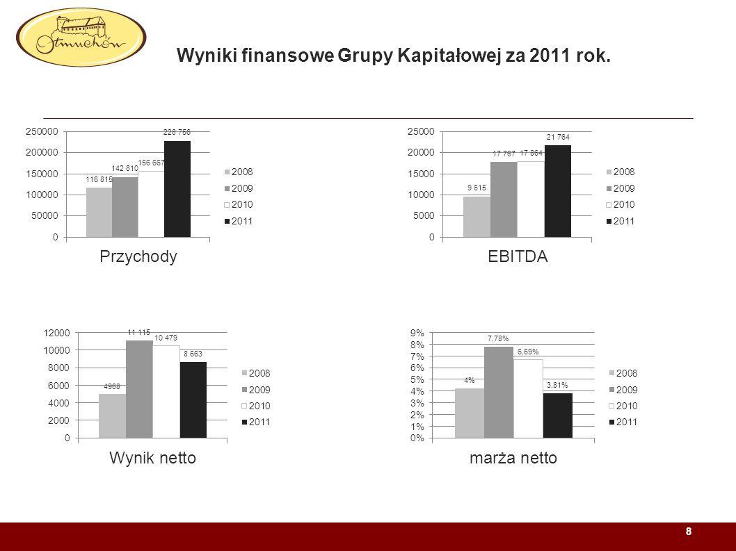 Prognozy i szacunki 2011 przekroczone: Wyższa niż zakładano dynamika przychodów w IV kwartale Lepsze niż zakładano rezultaty integracji struktur sprzedażowych ZPC Otmuchów i PWC ODRA Szybsze efekty restrukturyzacji PWC ODRA Renegocjacje umów na zakup surowców w PWC ODRA Jednorazowy efekt podatkowy wynikający z wydzielenia działalności marketingowej do spółki Otmuchów Marketing 9