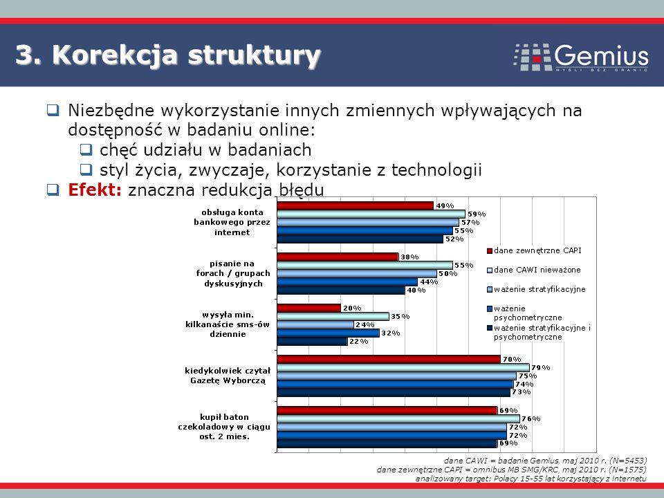Niezbędne wykorzystanie innych zmiennych wpływających na dostępność w badaniu online: chęć udziału w badaniach styl życia, zwyczaje, korzystanie z technologii Efekt: znaczna redukcja błędu 3.