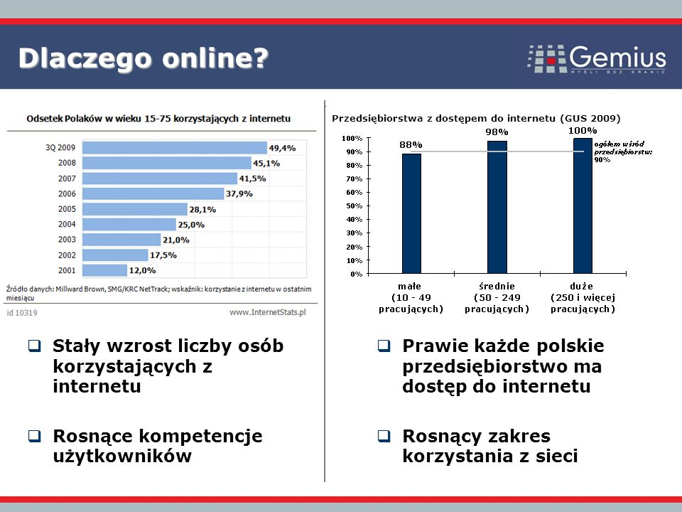 Stały wzrost liczby osób korzystających z internetu Rosnące kompetencje użytkowników Dlaczego online.
