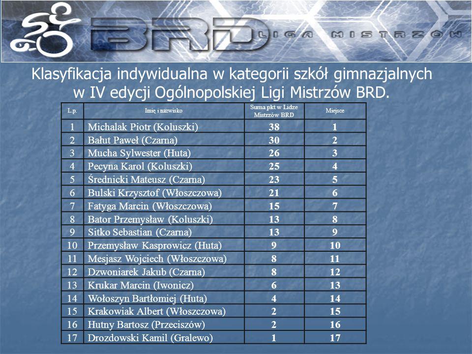Klasyfikacja indywidualna w kategorii szkół gimnazjalnych w IV edycji Ogólnopolskiej Ligi Mistrzów BRD. L.p.Imię i nazwisko Suma pkt w Lidze Mistrzów