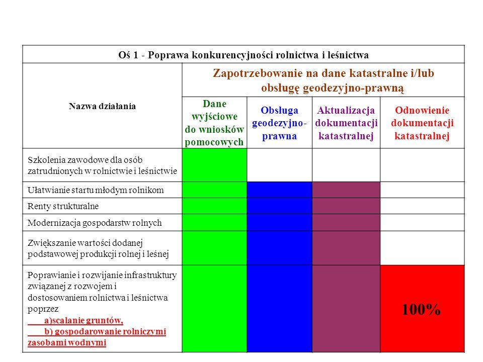 Oś 1 - Poprawa konkurencyjności rolnictwa i leśnictwa Nazwa działania Zapotrzebowanie na dane katastralne i/lub obsługę geodezyjno-prawną Dane wyjścio