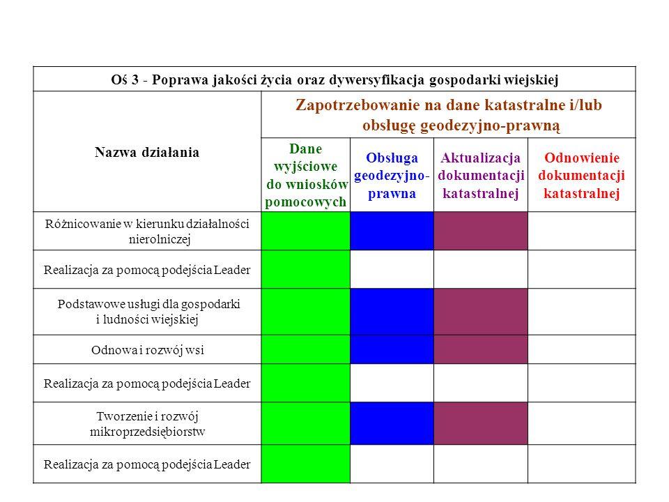 Oś 3 - Poprawa jakości życia oraz dywersyfikacja gospodarki wiejskiej Nazwa działania Zapotrzebowanie na dane katastralne i/lub obsługę geodezyjno-pra